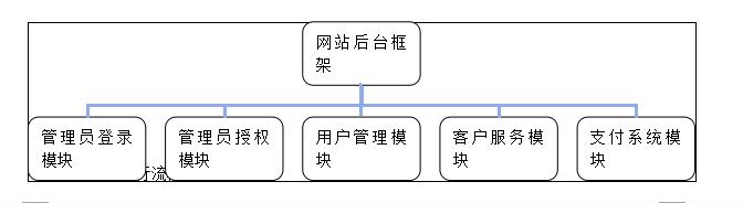 【电子商务系统规划与设计】电子商务系统规划书一览